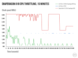 In Depth With The Snapdragon 810s Heat Problems Ars Technica