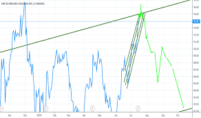 United Airlines Shares Chart Ual Stock Price And Chart Nasdaq Ual Tradingview