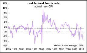 Real Fed Funds Rate Chart The Fed And The Class Struggle Lbo News From Doug Henwood