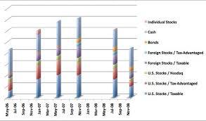 Stock Investment Chart Our Investment Returns Show Stocks Down 50 Ytd