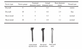 Types Of Screws In The Present Study Including Coarse