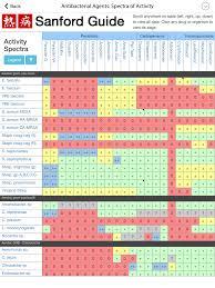 Sanford One Chart 74 Actual Antibiotic Chart Sanford