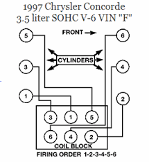 wiring diagram for 1997 chrysler concorde 3 5 fixya wiring order diagram from coil to spark plugs on a 1997 chrysler concorde 3 5 v6