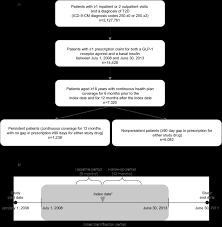 A Participant Flow Chart B Schematic Of Study Design