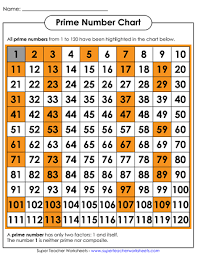 Prime And Odd Numbers Chart 62 Specific Chart Of Prime And Composite Numbers