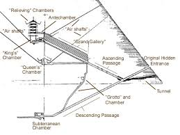 Diagram Of A Pyramid Giza On Line The Pyramids Page 6 The Great Pyramid