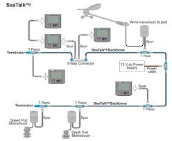 raymarine seatalk ng networking typical seatalk ng network raymarine
