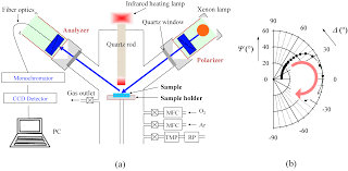 Investigation Of Sic Oxide Interface Structures By