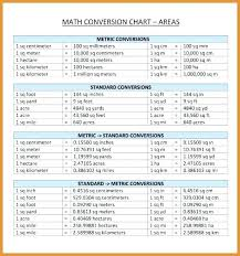 Conversion Chart Meters To Feet 15 Feet In Meter