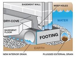 basement drainage design. Brilliant Basement Howtowaterproofearthbermhomesduringconstruction  Basement  Waterproofing To Drainage Design