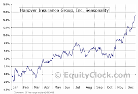 Insurance Group Chart Hanover Insurance Group Inc Nyse Thg Seasonal Chart