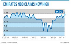 Dfm Index Chart Bank Results Spur Mild Activity In Dubai Stocks Markets