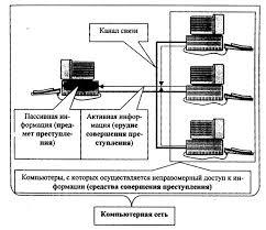 Дипломная работа Квалификация преступлений в сфере компьютерной  Дипломная работа Квалификация преступлений в сфере компьютерной информации ru