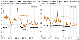 Heating Fuel Cost Comparison Chart Eia Forecasts Natural Gas To Remain Primary Energy Source