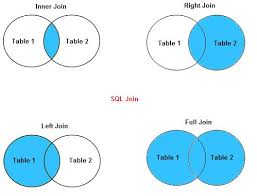 Join Sql Sql Join Query With Linq