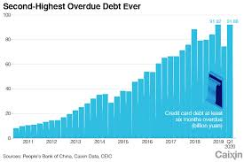 Both figures are also likely to rise as the economy reopens from the coronavirus pandemic. Charts Of The Day Credit Card Debt Piles Up As Pandemic Hits Economy Caixin Global