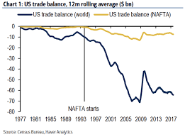 Canada Mexico Nafta And Us Trade Deficit In Charts