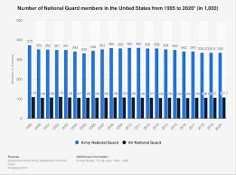 Army National Guard Muta Pay Chart U S National Guard Members 1995 2020 Statista