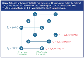 Equivalent Column Selection In Hplc Lcgc