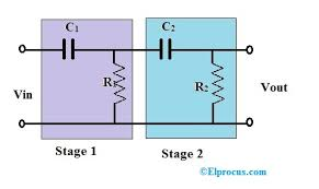 High Pass Filter Definition Circuit Characteristics And