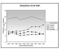 IELTS task   graph   Language of Change
