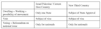 Migration Et Politique Au Moyen-Orient - Palestinian Refugees ...