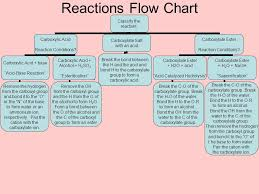 Salt Chart Chemistry Reactions Of Carboxylic Acids Carboxylate Salts And