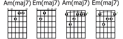 Major 7 Chords Guitar Chart How To Play The Most Common Types Of 7th Chords Guitarhabits