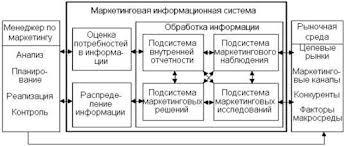 Курсовая работа Процесс выбора поиска сбора и анализа  Роль МИС заключается в определении потребностей в информации для маркетингового управления ее получении анализе и своевременном предоставлении для