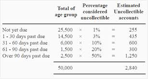 allowance for uncollectible accounts balance sheet estimating allowance for doubtful accounts by aging method