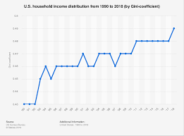 U S Household Income Distribution By Gini Coefficient 2018