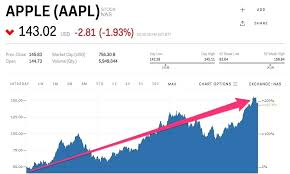 Aapl Quote Enchanting Aapl Quote Best Aapl Stock Quote Gorgeous Aapl Stock Quote Real Time