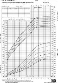 2 Year Old Baby Girl Height And Weight Chart Growth Chart For Girls 2 To 20 Years