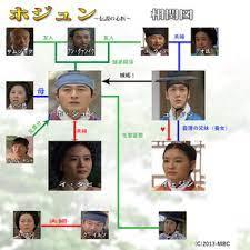 韓国 ドラマ ホジュン の あらすじ