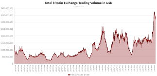 Btc Volume Chart Total Bitcoin Exchange Trading Volume Is Reaching All Time