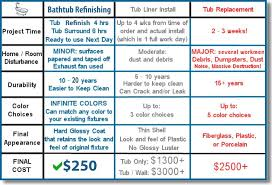 awesome bathtub refinishing chicago reviews 8 looking for a chicago bathtub refinishing chicago yelp large