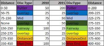 Disc Golf Analysis Distance Tiers Disc Golf Puttheads