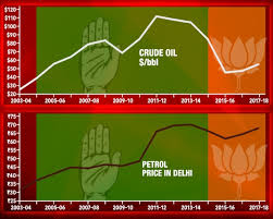 Petrol Price Chart In India 2017 Who Taxed Petrol More Upa Or Nda India News