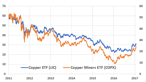 Copper Vs Copper Miners Ipath Bloomberg Copper Subindex