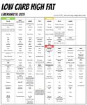 low carb diätplan pdf