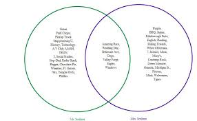 What Is A Venn Diagram Graphic Organizer Collegium Charter School Technology Blog Inspiration 9