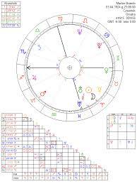 Marlon Brando Astrology Chart
