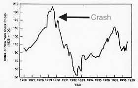 Stock Market Chart During Great Depression 8 Stock Market Crash Great Depression History Hub