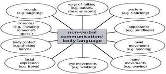 essay on non verbal communication communication essay sample essay cover letter creative essay philosophy on life essay consumer behavior essay essay