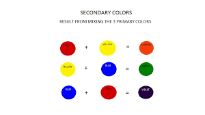 Now if you mix these primary colors together in various combinations they  will make up SECONDARY