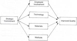 essay on the ingredients in total quality management tqm