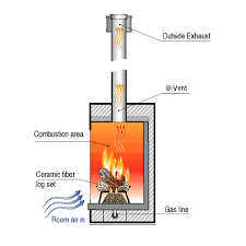 what is a direct vent fireplace. B-Vent: What Is A Direct Vent Fireplace