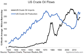 Us Oil Production And Imports Chart Chart Of The Week Us Crude Oil Flows