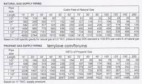 Black Pipe Diameter Chart Proper Size Gas Pipe To Dryer Terry Love Plumbing