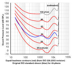 Free Hearing Test On Line Equal Loudness Contours And